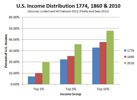 Income Inequality Graph 2013